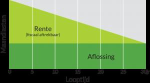 lineairehypotheek